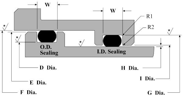 Dynamic (moving) Rod and Piston O-Ring Groove Design Basics